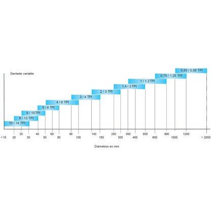 velocidades de corte Sierra cinta bimetálica para corte de metal.